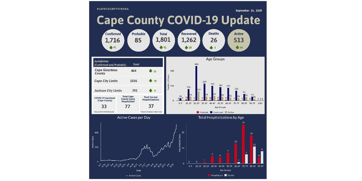 Cape Girardeau Co. Public Health Center reports 91 new cases, 3 additional deaths from COVID-19
