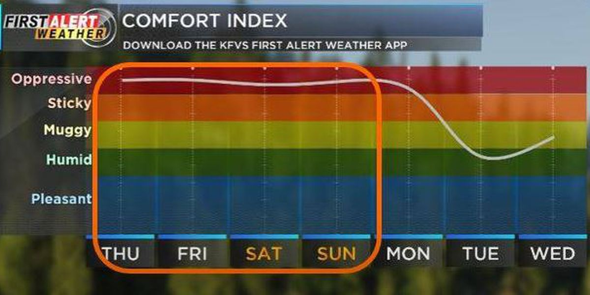 First Alert: Heat and humidity increasing