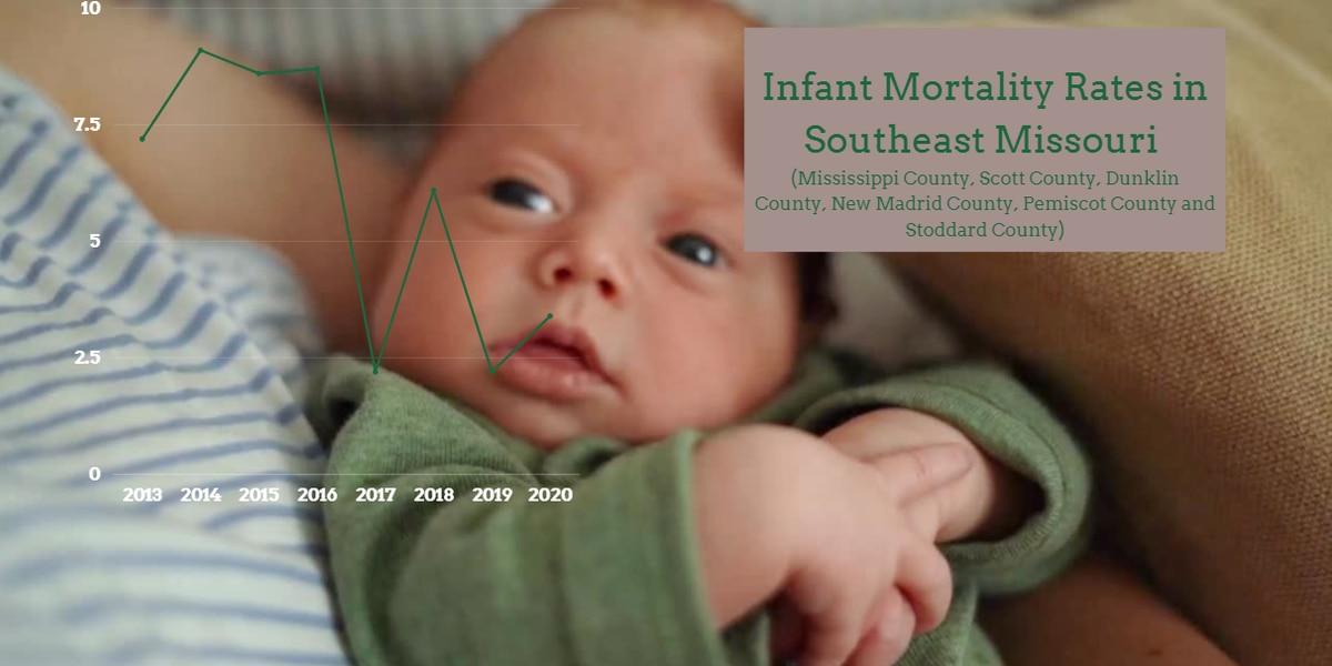 Heartland organization works to help babies make it to first birthday