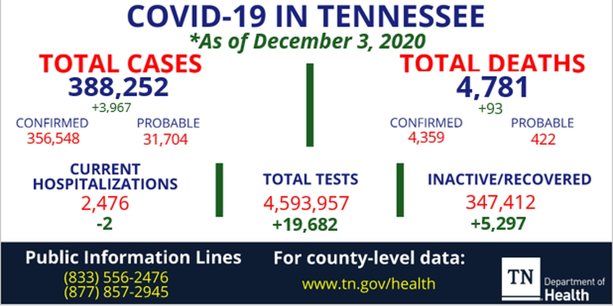 TDH: Nearly 4,000 new COVID-19 cases, new single-day death record reached in Tennessee