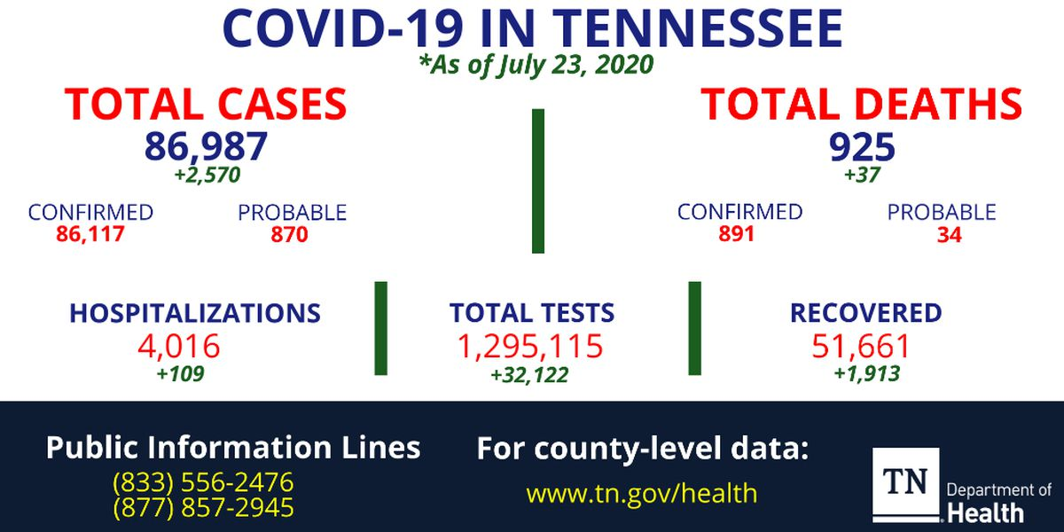 Health officials identify more than 2,500 new coronavirus cases, 37 additional deaths in Tennessee