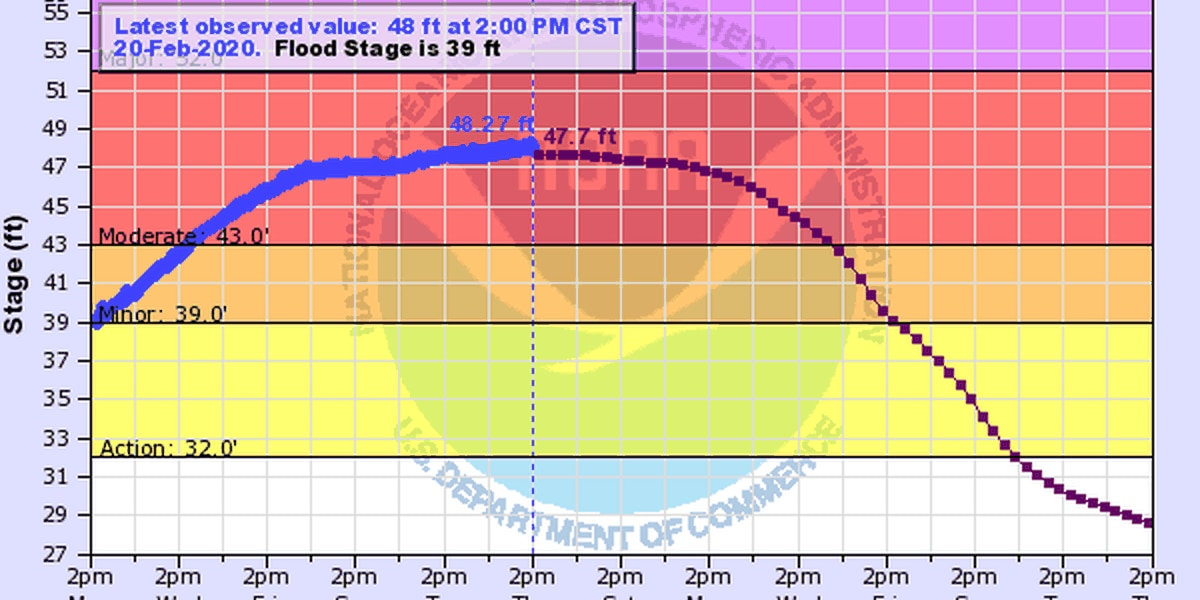City of Paducah watching river stage forecast for Ohio River