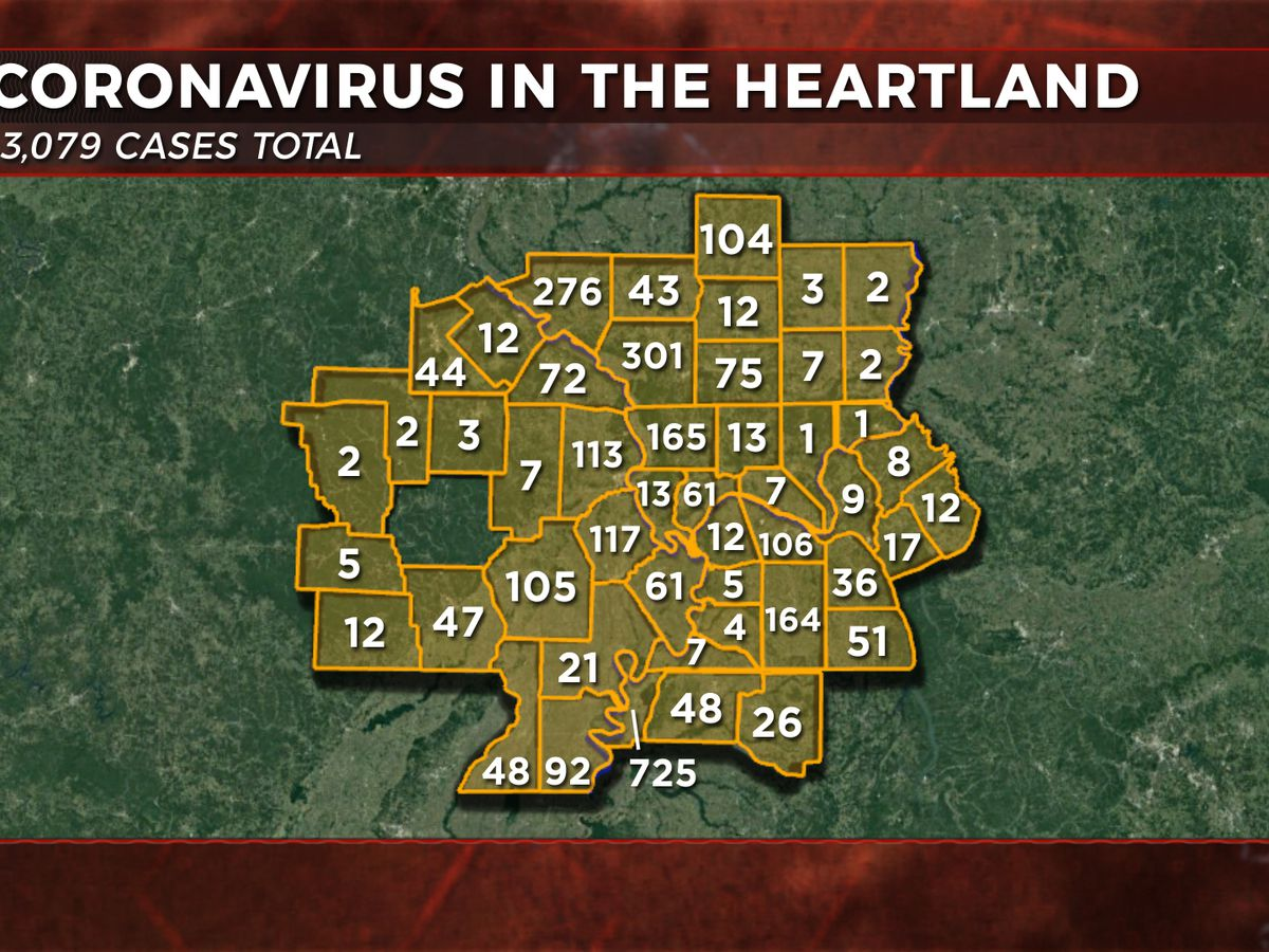 3,079 total COVID-19 cases in the Heartland as of 6/04