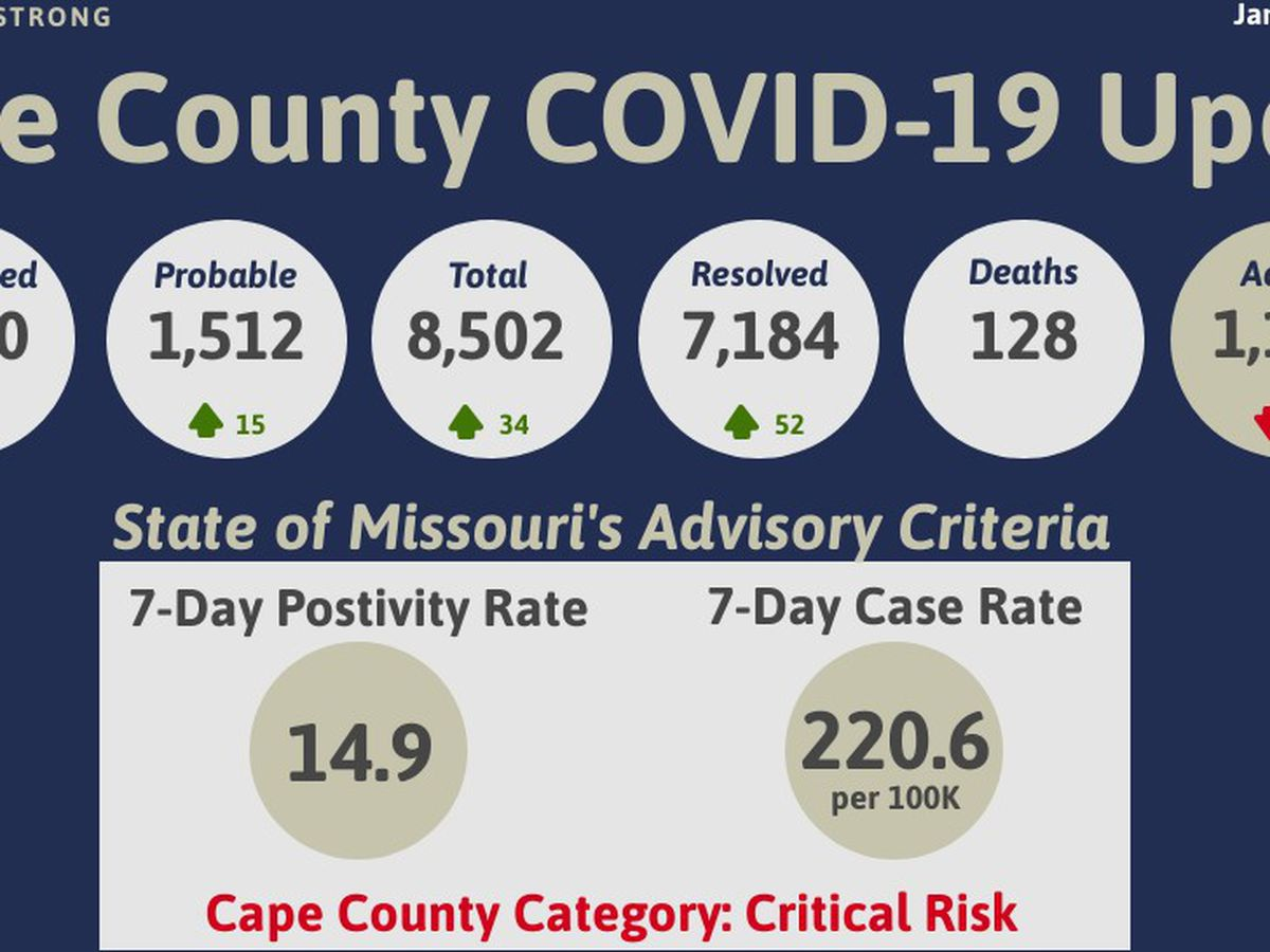 34 new cases of COVID-19 in Cape Girardeau Co.