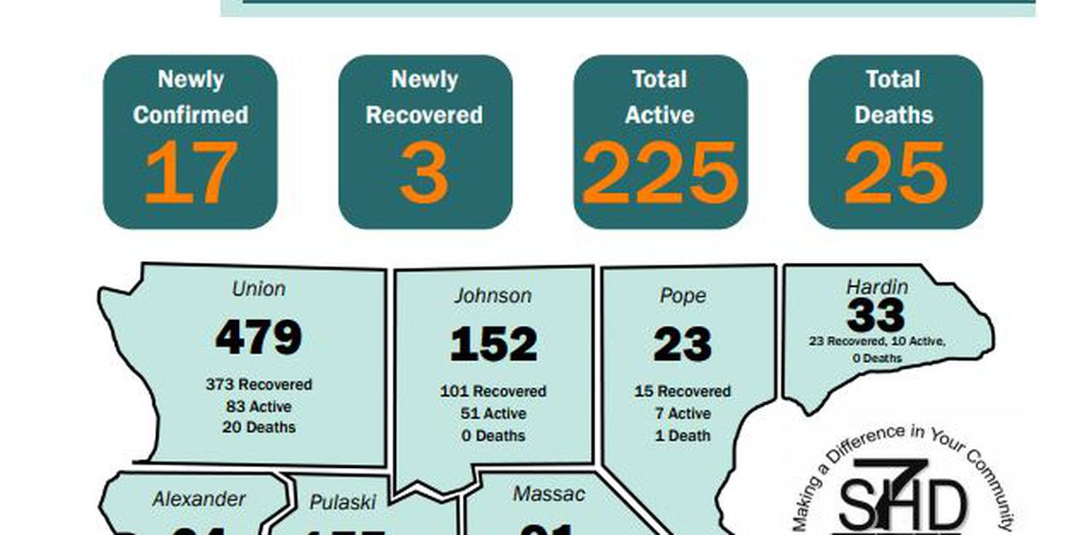 S7HD reports 17 new COVID-19 cases