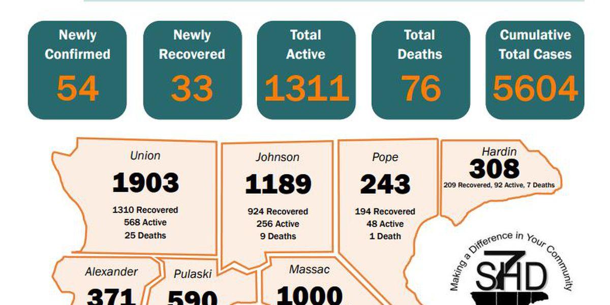 S7HD reports 54 new COVID-19 cases