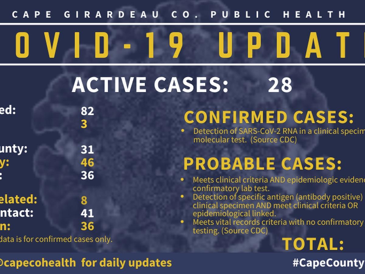 113 total COVID-19 cases in Cape Girardeau County