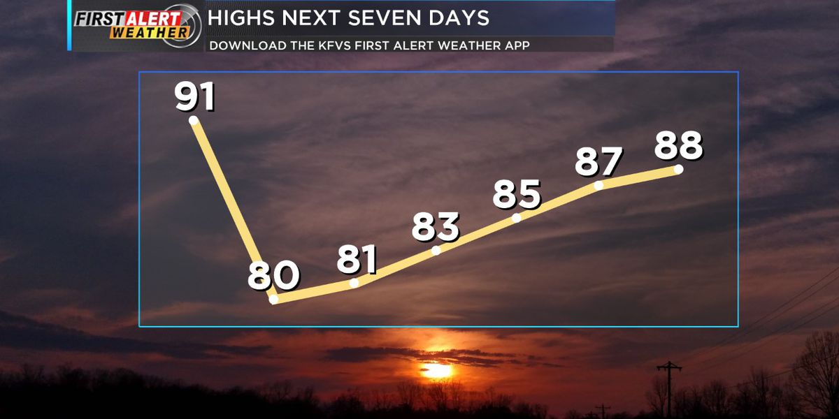 First Alert: Cooler weather and chance of t'storms, rain