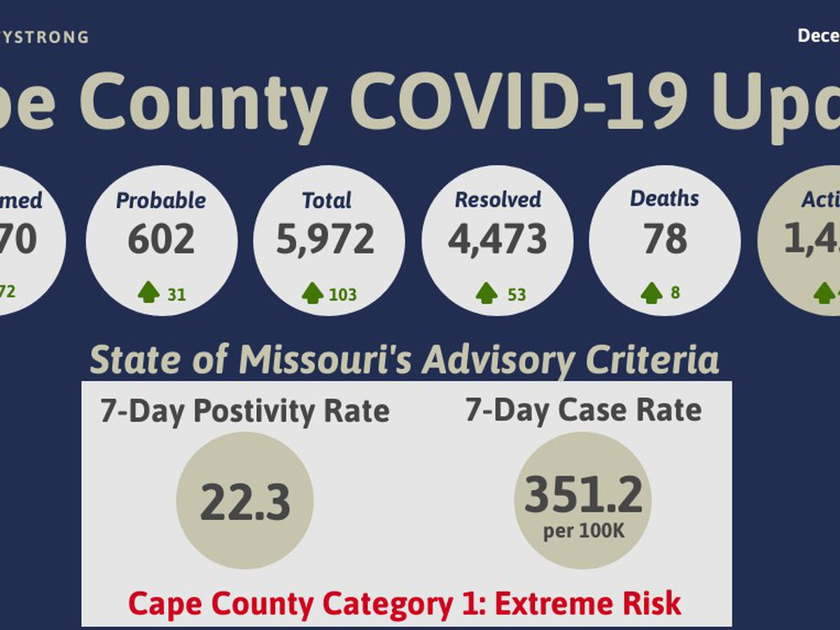 Cape Girardeau Co. Public Health Center reports 103 new cases of COVID-19, 8 additional deaths