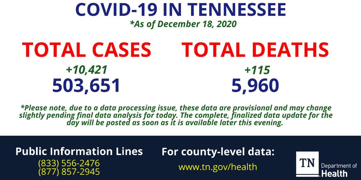 More than 2.7K Tennesseans receive first dose of COVID-19 vaccine