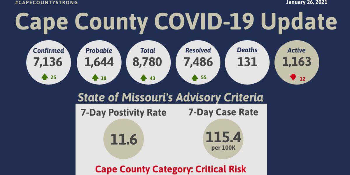 43 new cases of COVID-19 in Cape Girardeau Co.
