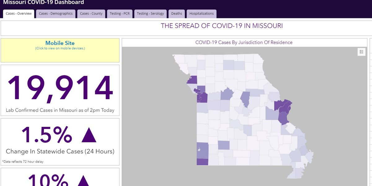 Nearly 20K positive cases of COVID-19 in Mo.
