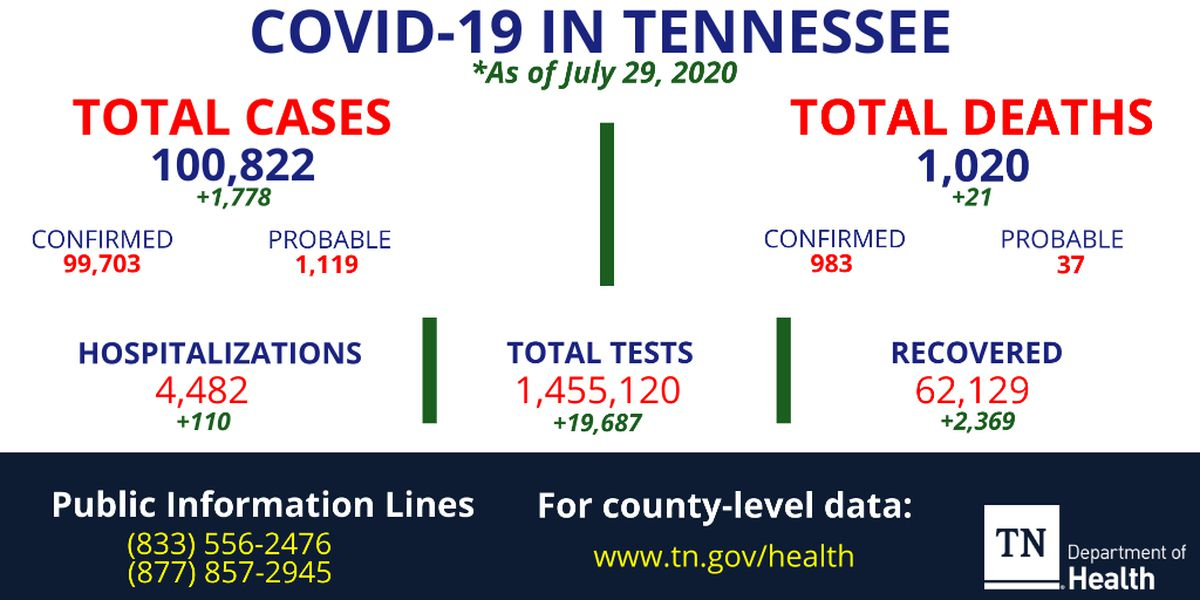 Tennessee coronavirus count surpasses 100,000 cases, 1,000 deaths