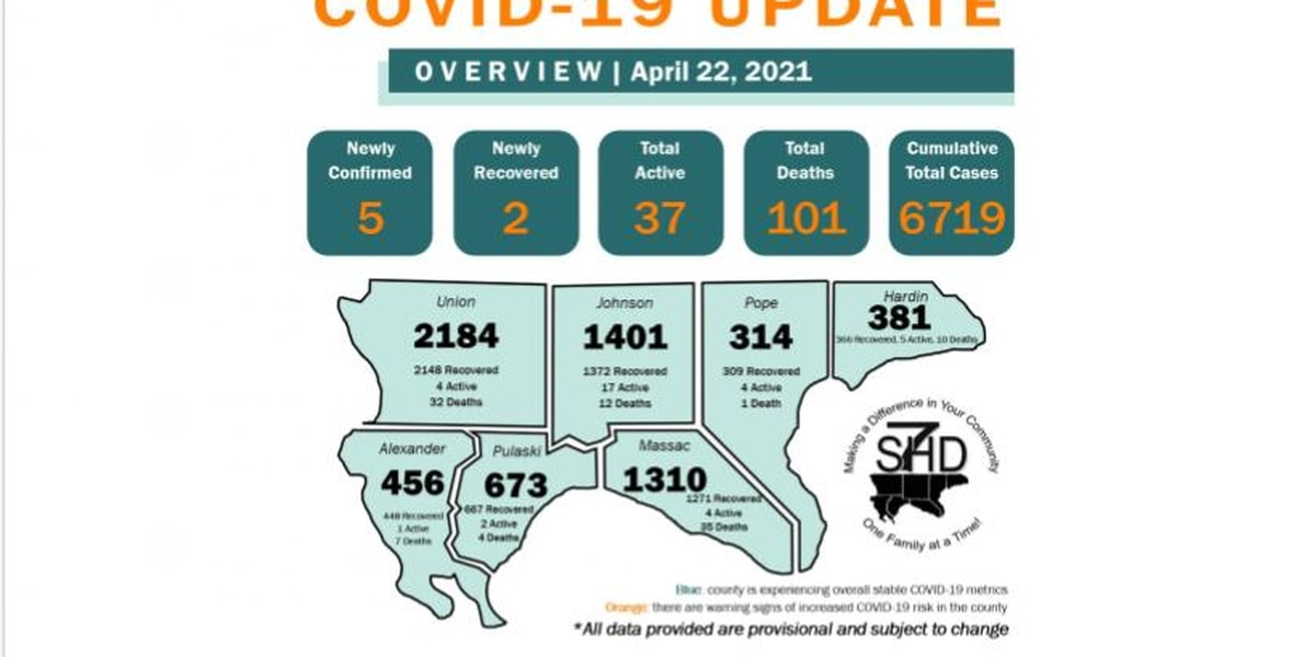 S7HD reports 1 new COVID-19 related death, 5 new cases