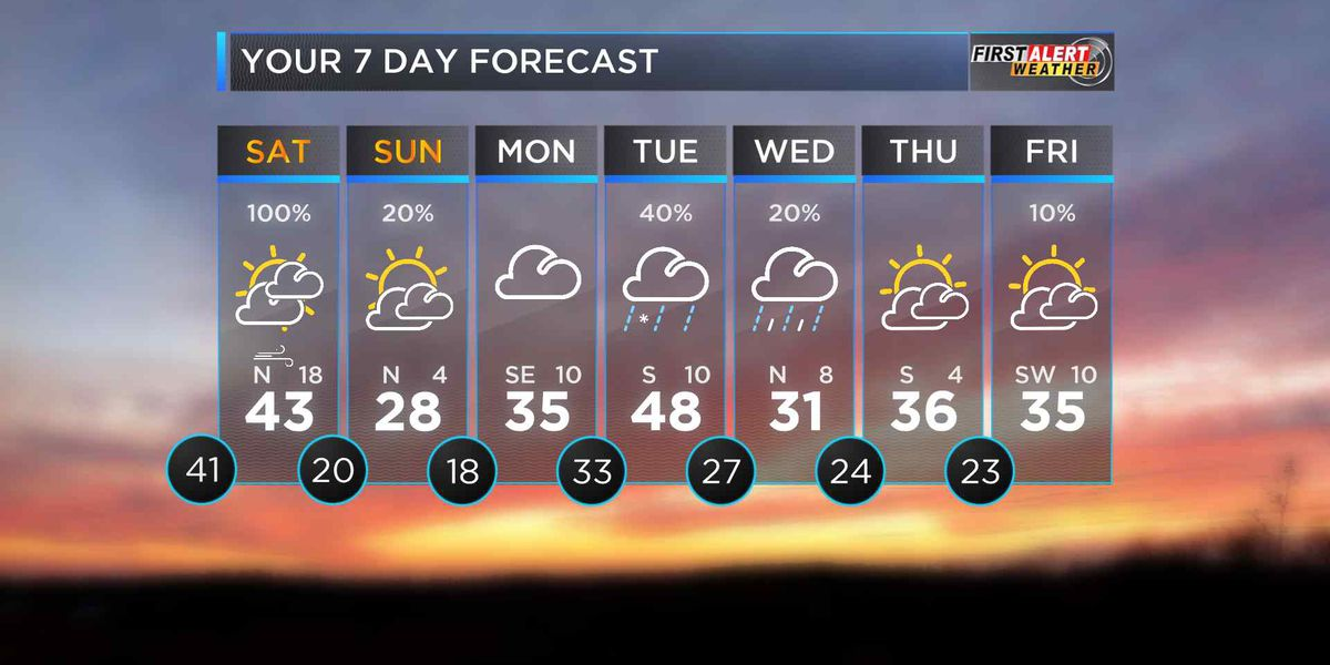 First Alert: Clouds stick around, rain on the way
