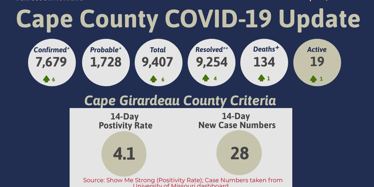 6 new cases of COVID-19, 1 additional death reported in Cape Girardeau Co.
