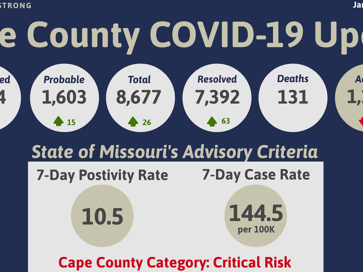 26 new cases of COVID-19 reported in Cape Girardeau Co.