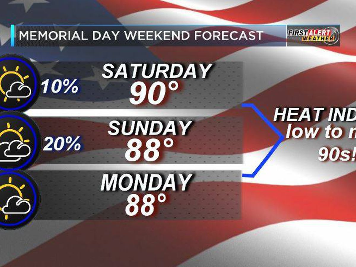 First Alert: Summer-like holiday weekend