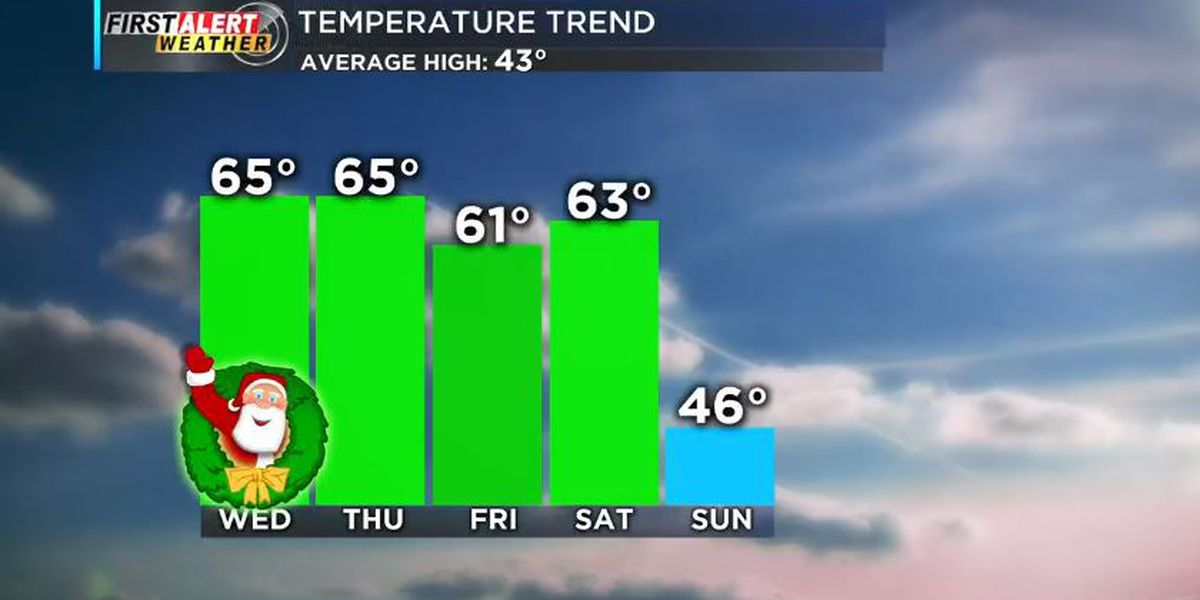 First Alert: Expect a sunny, warm Christmas
