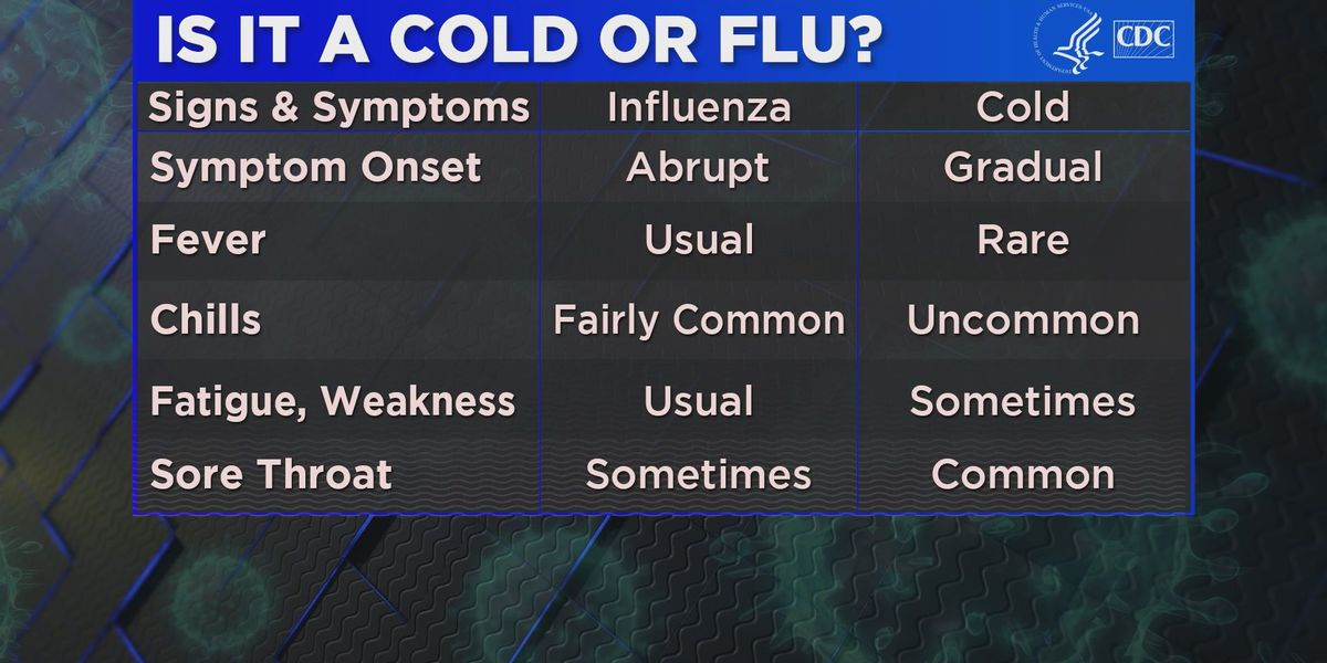 CDC says the flu vaccine has a higher chance of being effective this year