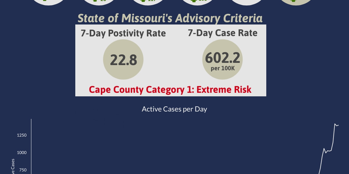 Cape Girardeau County Health Department reports 117 new cases of COVID-19