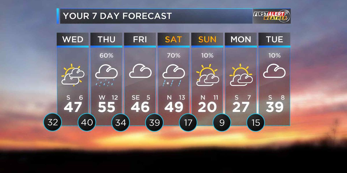 First Alert: Clouds stick around as Temperature remain chilly