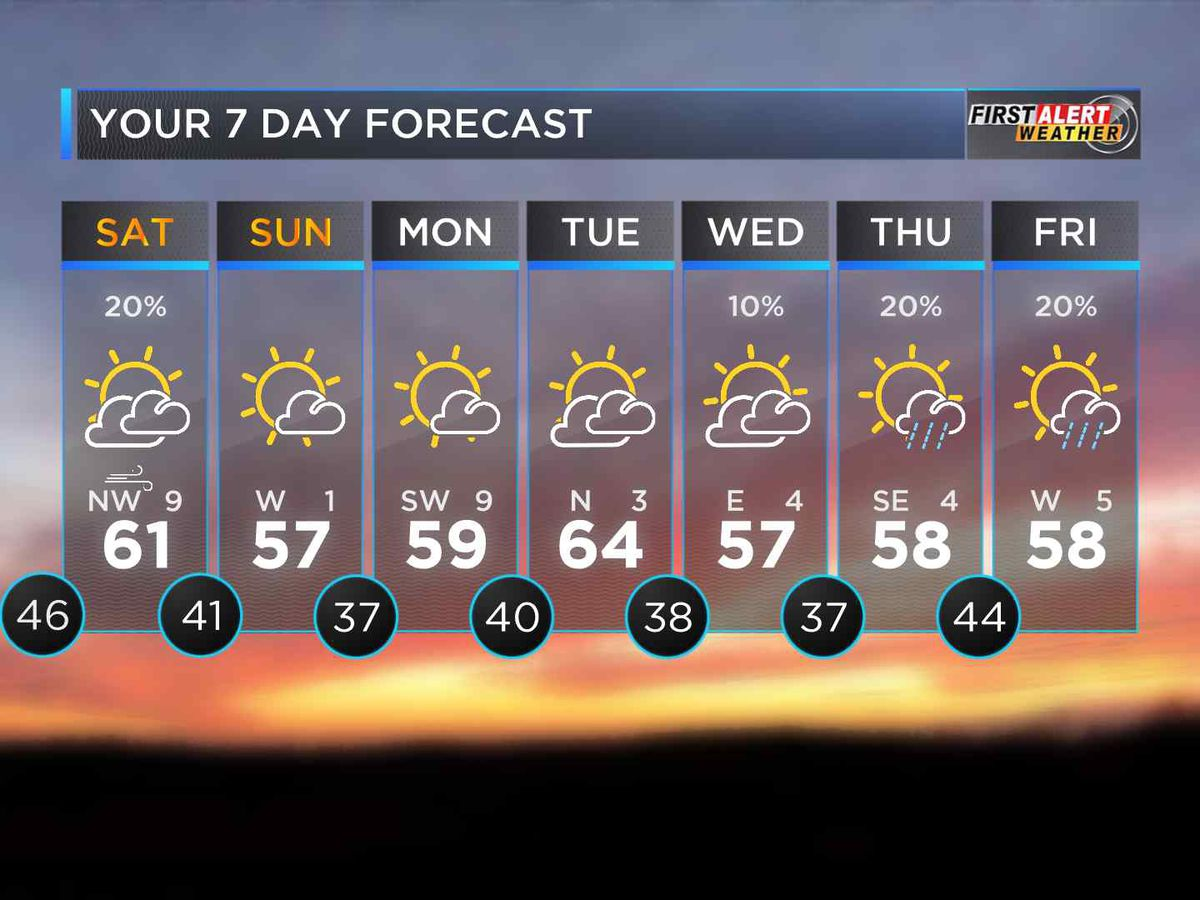 First Alert: Chilly start to the day, temps to increase