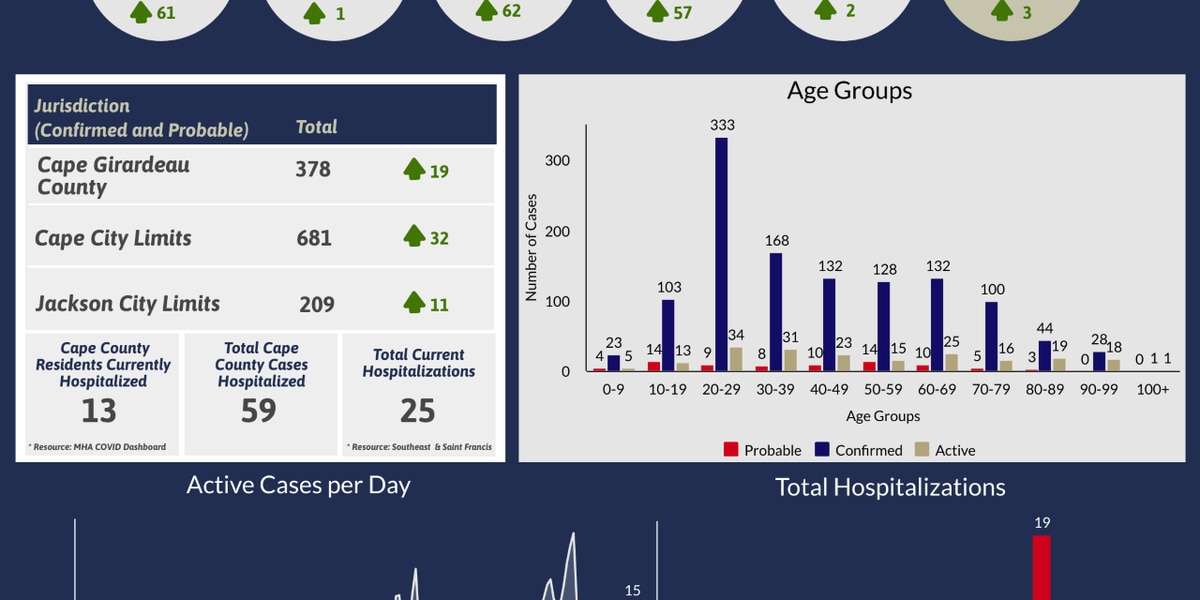 Cape Girardeau County Health Department reports highest daily increase in COVID-19 cases; 2 new COVID-19 related deaths