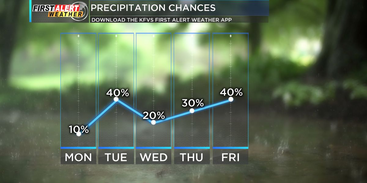 First Alert: Dry, hot start to the work week