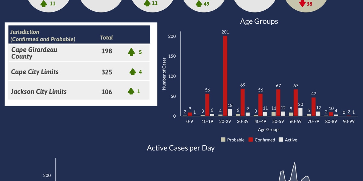 95 active COVID-19 cases reported in Cape Girardeau Co.